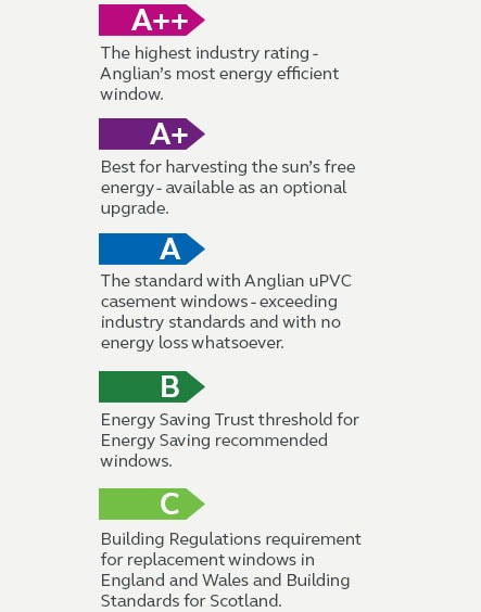 most energy efficient windows sliding windows energy label rating info efficient a windows energy efficient window range