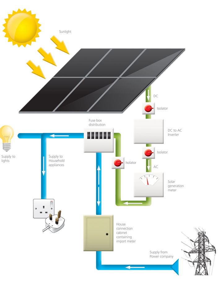 the anglian difference solar energy good to be home rh anglianhome co uk solar panels wiring diagram for net metering solar panel wiring diagrams