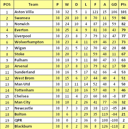 League Table final Standings