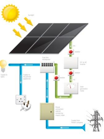 Photovoltaic panels - how they work