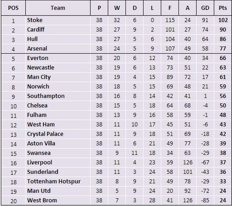 Premier league in a day 2014 a huge success good to be home - Final premier league table ...
