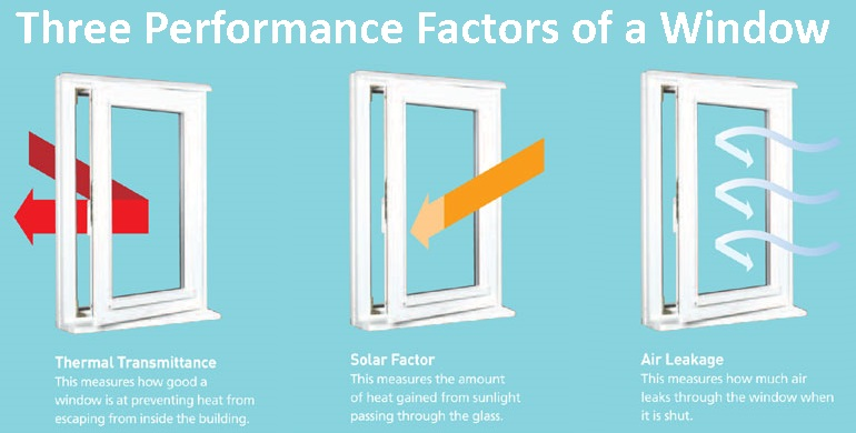 Three performance factors of a window