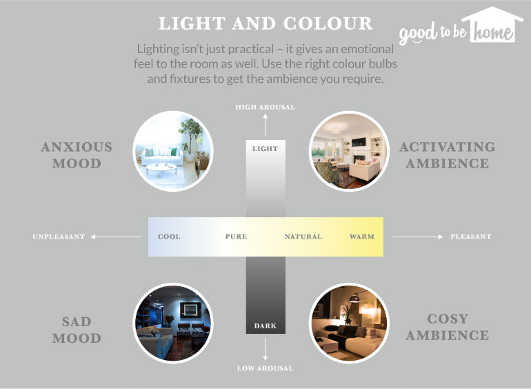The DIY Colour Guide, part one of Your Guide to Home Ambience, from Good to be Home.