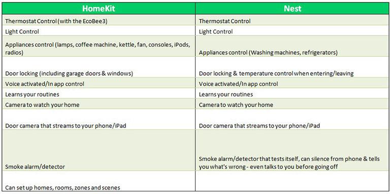 Homekit vs Nest