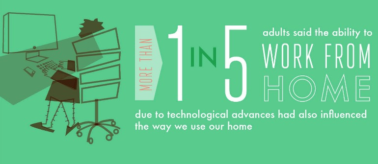 Graphic showing 1 in 5 adults believe technology has influenced the way we use our home
