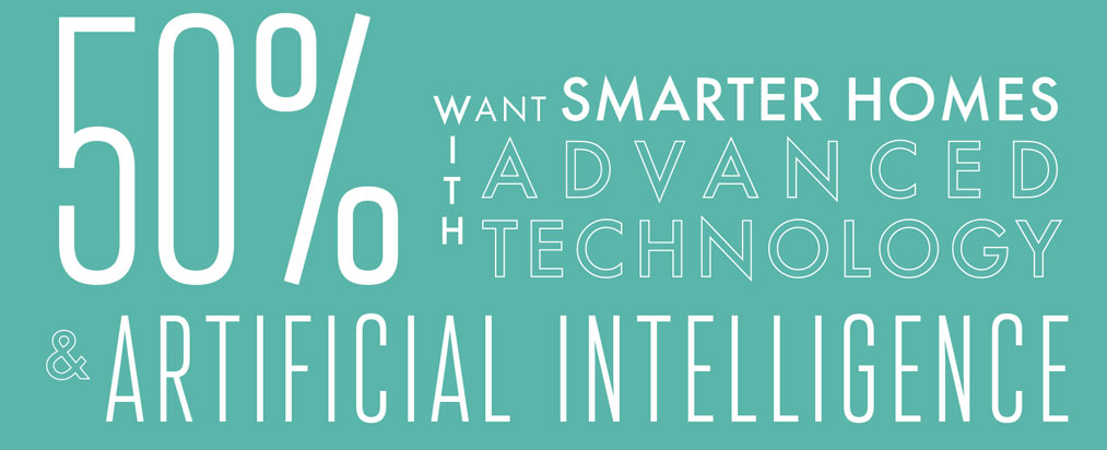 50% of UK homeowners want smarter homes.