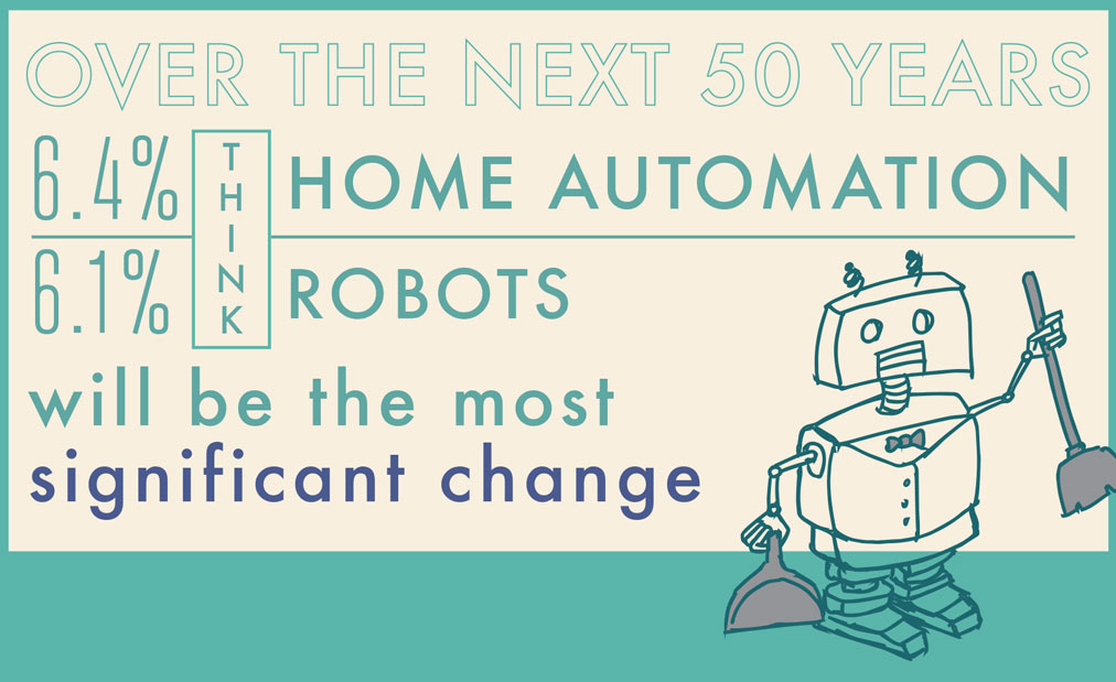 over 50 years, the UK thinks robots and home automation will be the most significant social change.