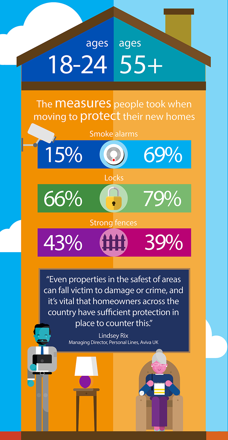 Aviva-UK-House-Infographic-Security-Measures