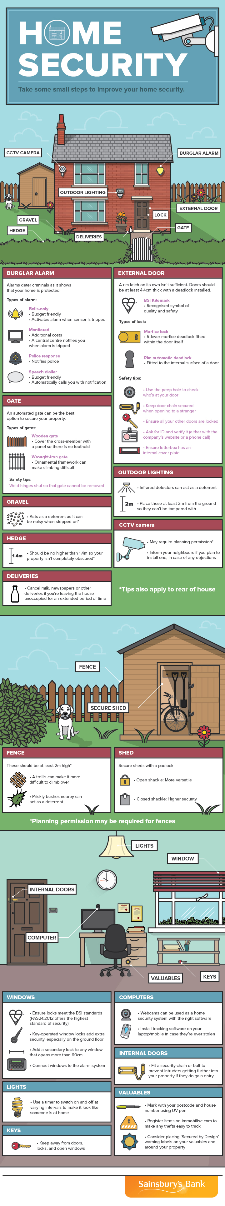 Home security visual guide