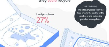 Think you know what you can recycle? Think again!