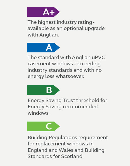 Energy rating info