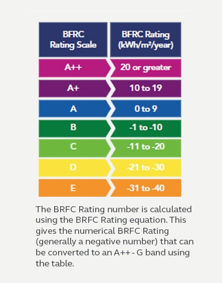 Energy rating table